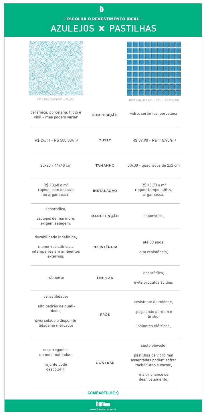 infográfico de prós e contras entre pastilhas e azulejos